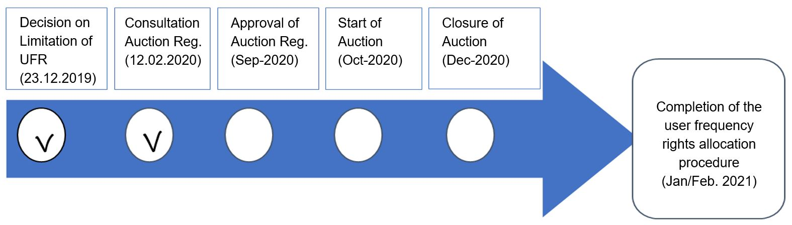 As shown in the indicative schedule below, it is expected that the auction should start in October 2020 and the allocation of frequency user rights (UFR) is planned for 2021.