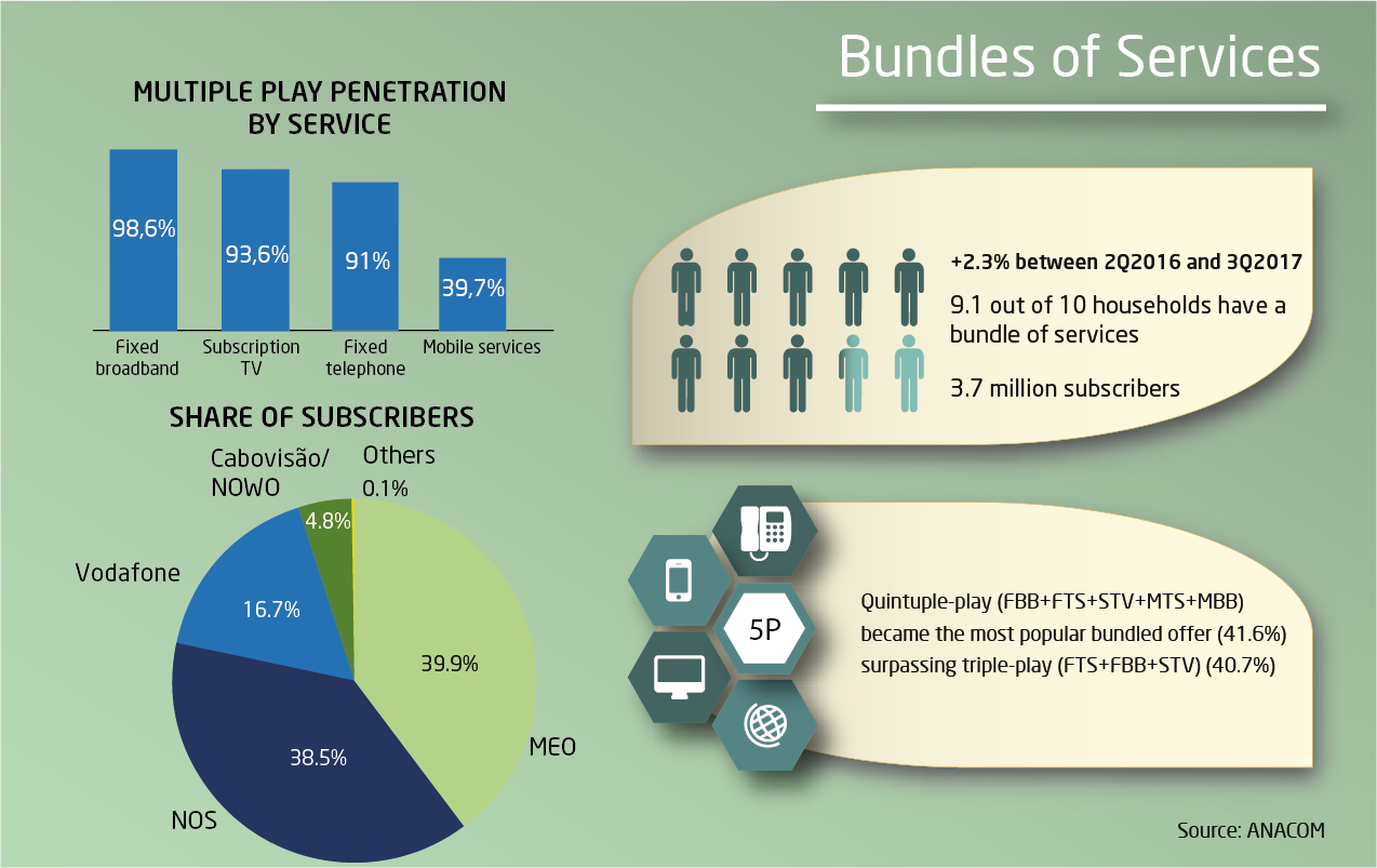 Infographic of bundles of services - electronic communications (at a fixed location)