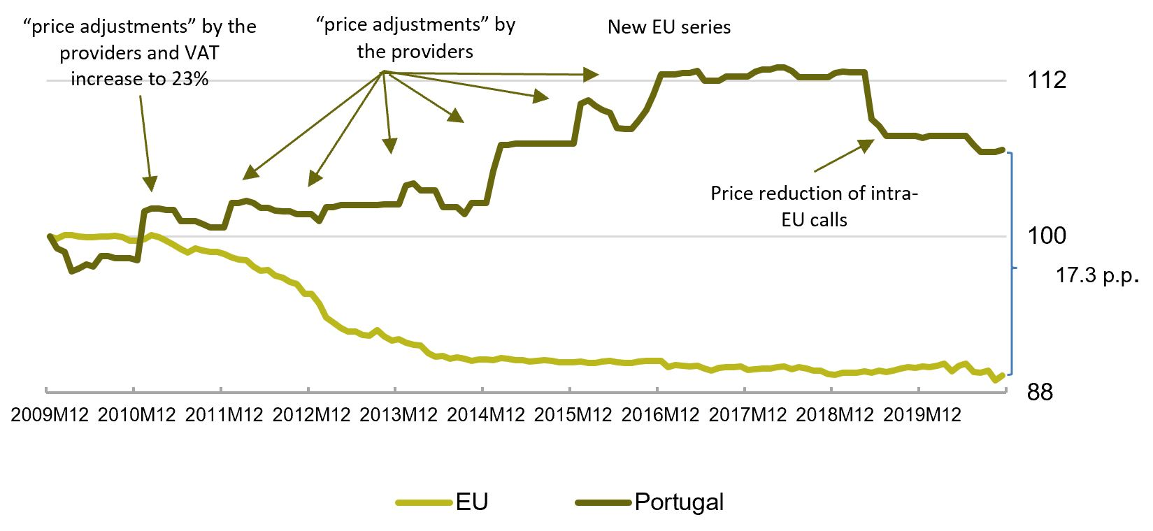 The differences between the evolution of the telecommunications prices in Portugal and in the EU was primarily due to the ''price adjustments'' implemented by the providers during various years, particularly in the first months of each year.