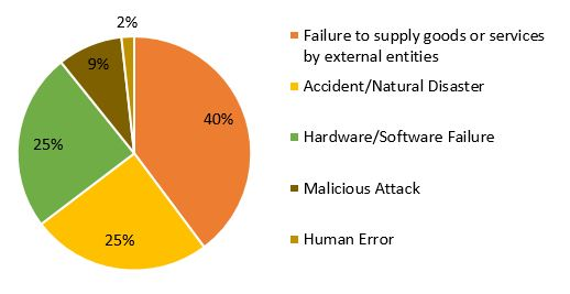 Most of the security incidents notified in 2018 derived from failures in power supply or hired circuits, followed by hardware/software failures (due to system technical flaws) and accidents/natural disasters.