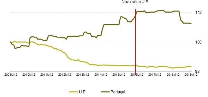 Evolução dos preços das telecomunicações em Portugal e na U.E. (2009M12 = Base 100)