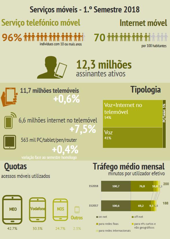 Infografia sobre serviços móveis (1.º semestre de 2018)