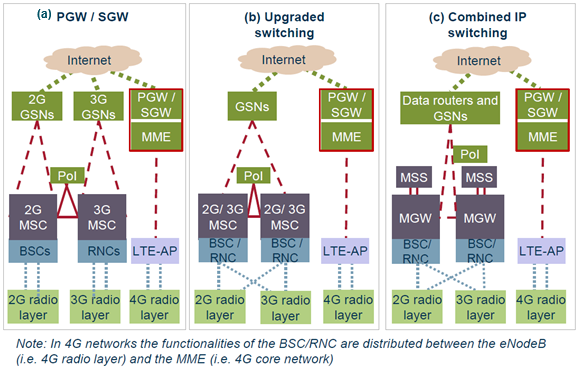 Anacom 2 3 2 3 switching network for Architecture 2g