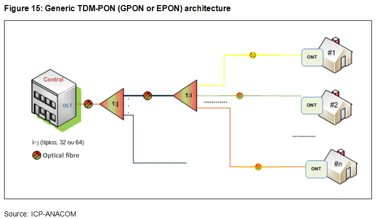 ANACOM - FTTH/B/P networks