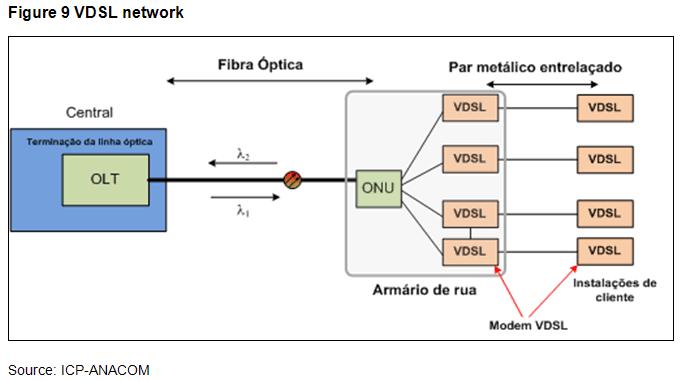 ANACOM - xDSL Technologies
