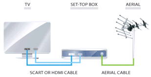 The set-top box is connected between the aerial socket and your television set.