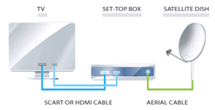 Connect the cable from the satellite dish satellite to the set-top box and then connect the set-top box to your television set using a SCART or HDMI cable.