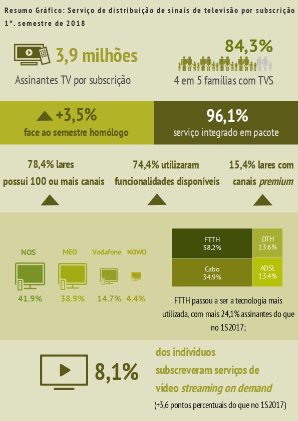 Infografia sobre serviços de TV paga (1.º semestre de 2018)