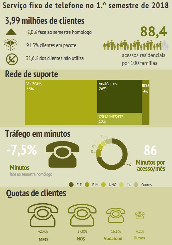 Infografia sobre serviço telefónico fixo (1.º semestre de 1018)